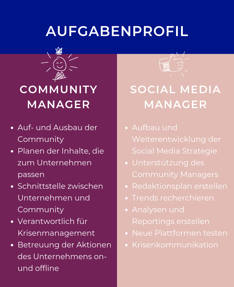 Aufgaben Community Manager und Social Media Manager Virtuelle Assistenz